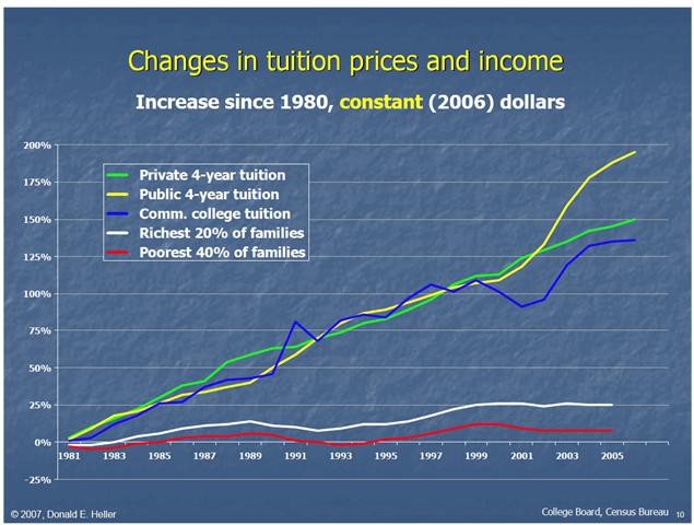 Tuition-bubble_2